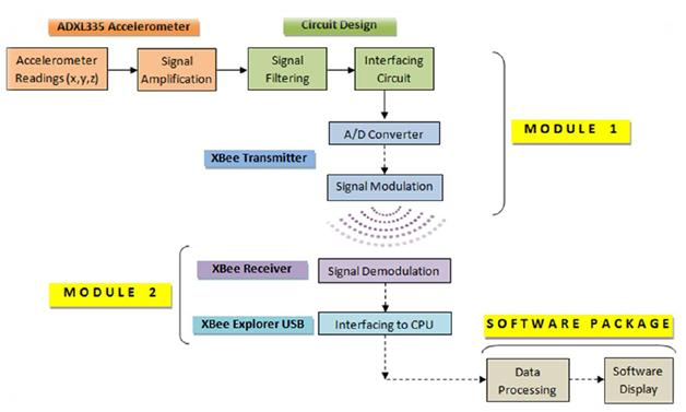 Smart speedbag project block diagram ccuart Gallery